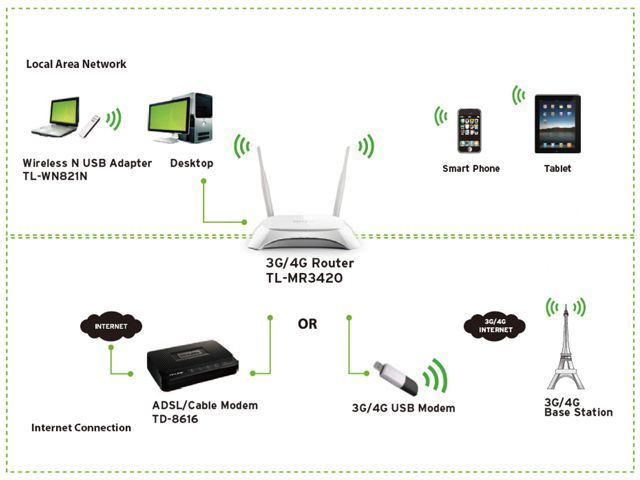 Wireless routers tp link mr3420 3g4g wireless n router for sale tp link mr3420 3g4g wireless n router greentooth Images